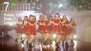 Video JaKoFePoG Chart - Top-20 (5-th
