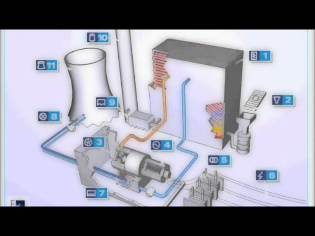 VIDEO TERMOELECTRICAS FISICA 2