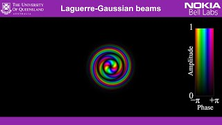 Laguerre-Gaussian mode sorter (General Audience Version)