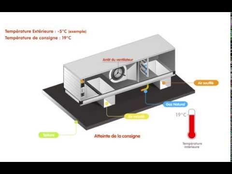 Rooftop adiabatique – mode chauffage