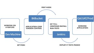Continuos Integration for PHP projects using Jenkins, Composer, PHPUnit, BItBucket and Digital Ocean