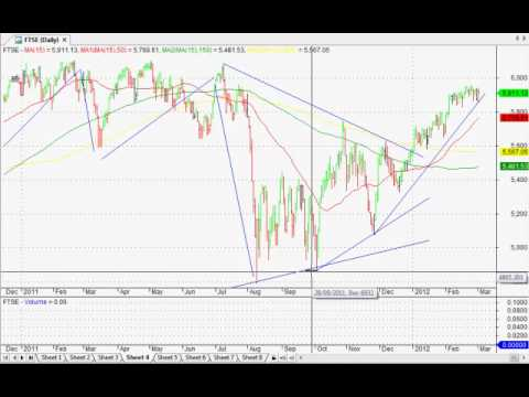 Chartist's POV: Elliott Wave counts on Dow Jones, FTSE, Hang Seng, Nikkei PLUS Solid Trend Signals
