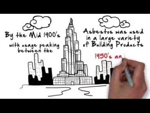 Asbestos a Brief History by NATAS Asbestos www.natas.co.uk 0870 751 1880