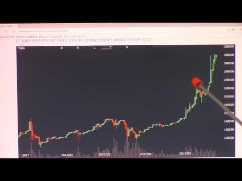 ビットコインをチャートで分析すると…