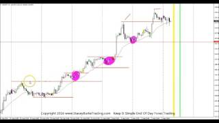 Keep It SIMPLE End Of Day Forex TRADING