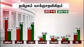 வாக்கு எண்ணிக்கை: முன்னிலை நிலவரம்   | Lok Sabha Election Results 2019 | BJP Vs Congress