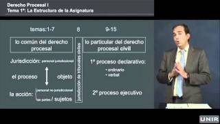 Estructura de la asignatura - Derecho procesal I - Grado en Derecho - video-leccion 1 - UNIR