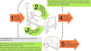 Your WHO 5 moments for Hand Hygiene along the patient journey in surgery