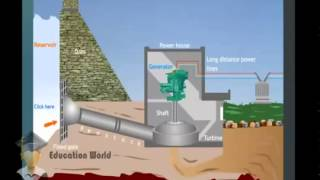 Hydroelectric Power Plant Working Animation   YouTube