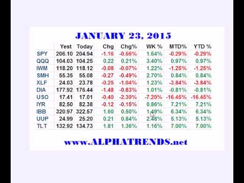 Stock Market Analysis for Week Ending 1/23/15