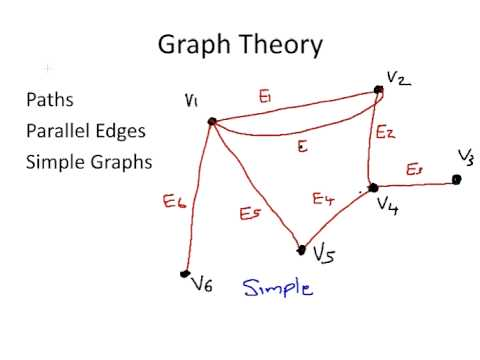 thesis on algebraic graph theory