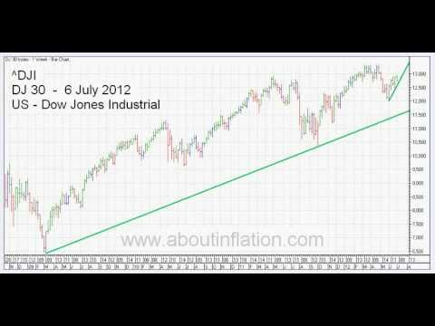 Up TrendLines 6 July 2012 Weekly Bar Charts -- World Indexes