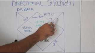 Astrology Lesson 14_ Directional Strenght of Planets (Dik Bala)