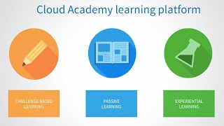 Learn Cloud Computing - Cloud Academy Labs