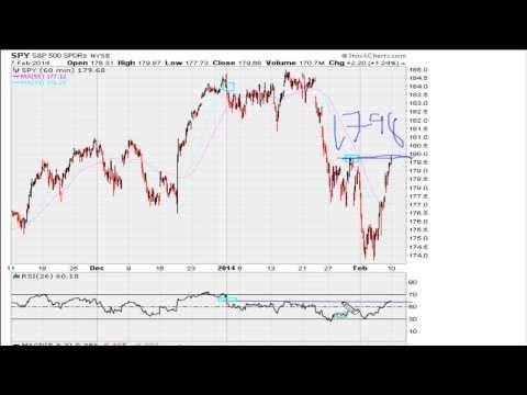 Market Analysis Week of Feb 10 2014 [HD]