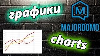 Умный дом MajorDoMo и графики charts (модуль)
