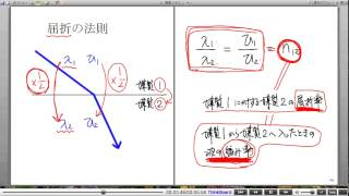 高校物理解説講義:「波の反射・屈折・回折」講義6