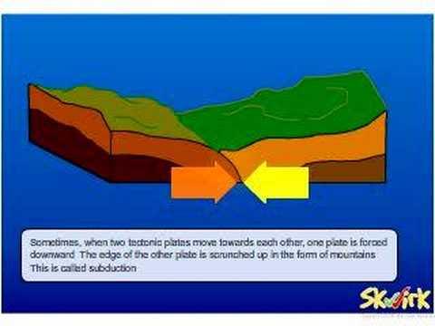 Fold mountains diagram kids