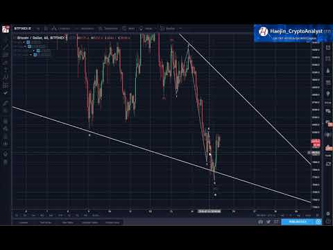 Bitcoin (BTC) Morning Update: Wedge Pattern Could be Complete