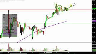 Advanced Micro Devices, Inc. (AMD) Technical Analysis