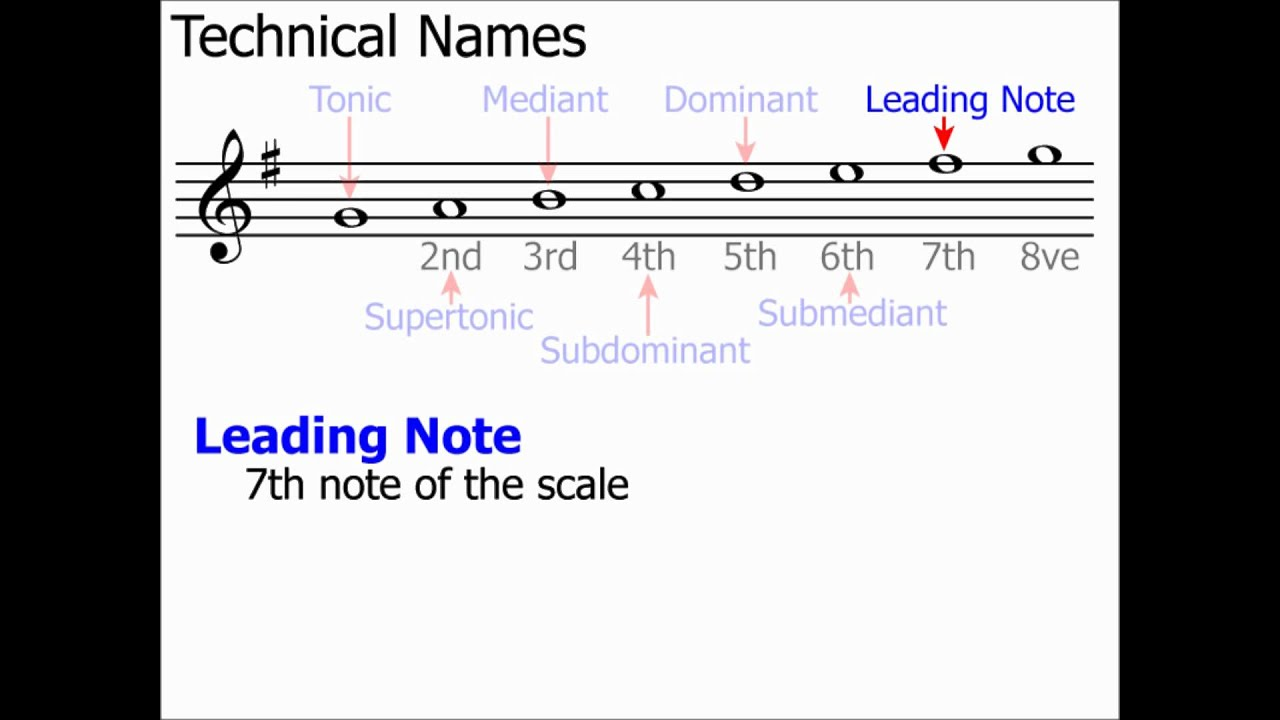 how to change scale names