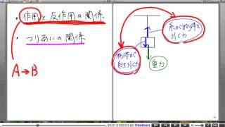 高校物理解説講義:「力について」講義10
