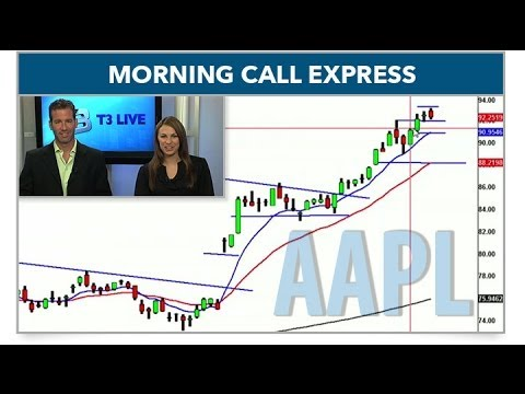 Tracking AAPL Post Split (Morning Call Express)