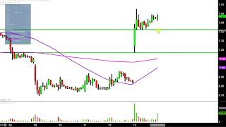 Cliffs Natural Resources Inc - CLF Stock Chart Technical Analysis for 10-13-17