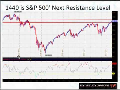 How to Study Stock Rallies and Profit from the Coming Correction