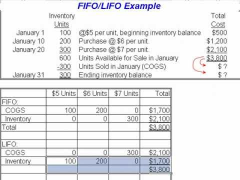 fifo and lifo inventory methods The difference between fifo and lifo results from the order in which changing  unit costs are removed from inventory and become the cost of goods sold.