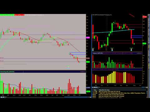"Day-Trading $nflx Cotton Futures options & stock ""LIVE VIDEO"""