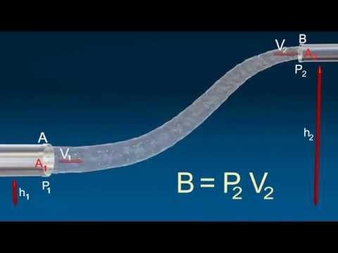 Bernoulli's principle 3d animation