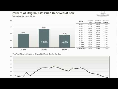 Twin Cities MN Real Estate Update - Jan. 11th 2011 - Percent of List Price