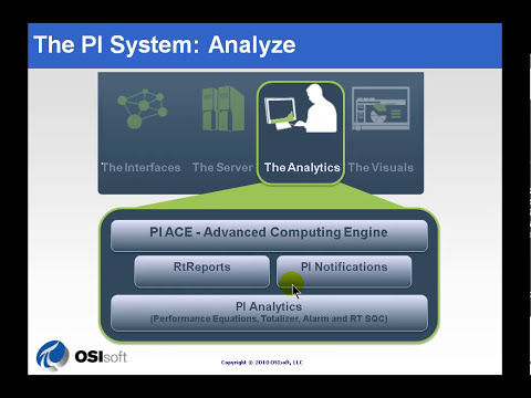 OSIsoft: Define the components of a PI System. v2010