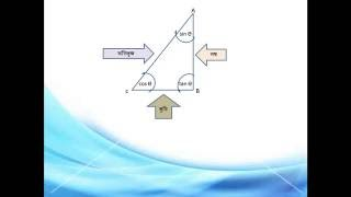 Easy and short method of learning trigonometric theory in bangla tutorial step by step. Part-6