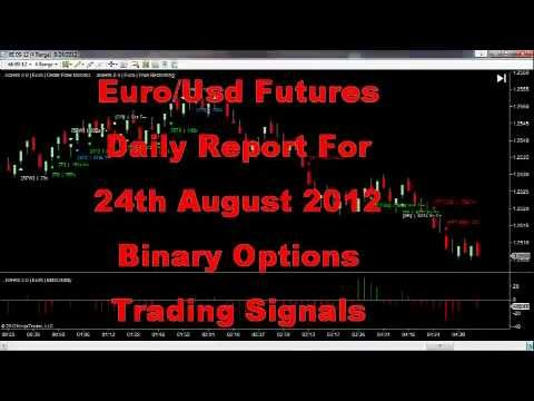 MultiChart Advanced Indicators - Daily Report 24th August 2012 Forex Euro USD 6E Futures