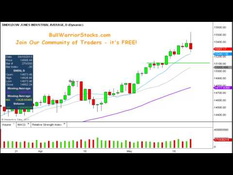 Dow Jones Technical Stock Chart_ 5/22/2013
