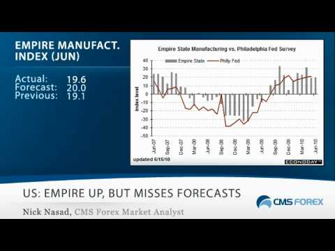 Daily Video Recap (6/15): Data Mixed, But Euro Powers Past 1.23