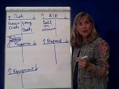 Accounting Transactions 9-Asset Anatomy
