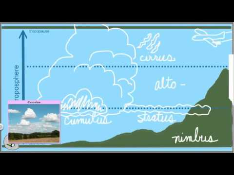 Cloud Types uk Cloud Types And The Naming of