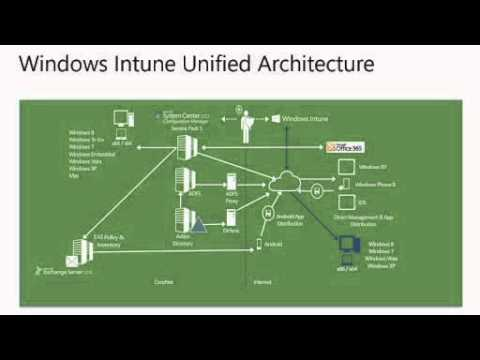 Windows Intune for IT Pros Jump Start   02  Architecture Design Considerations