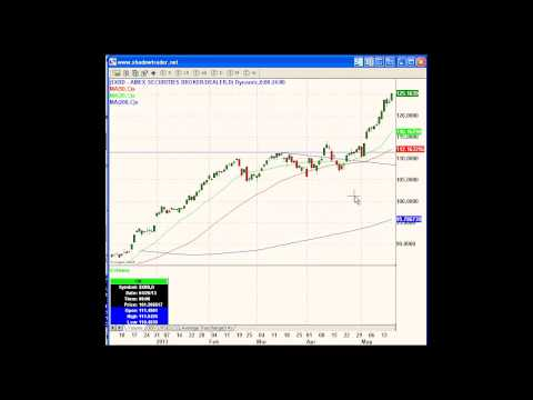 ShadowTrader Video Weekly 05.19.13