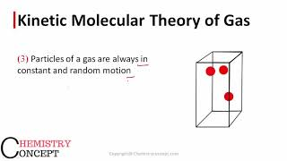 Kinetic Molecular Theory of Gas