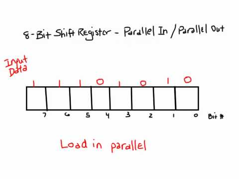 Shift Register - Parallel In / Parallel Out