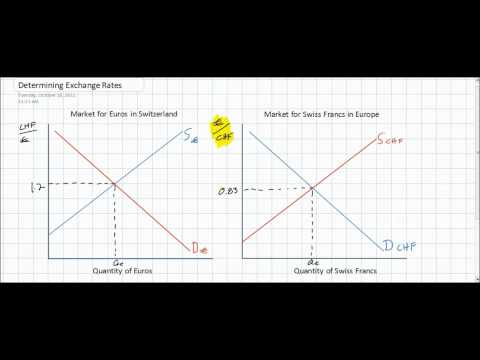 introduction-to-foreign-exchange-markets.html