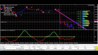 # 4 USD Forex live Trading and scalping real money 2016