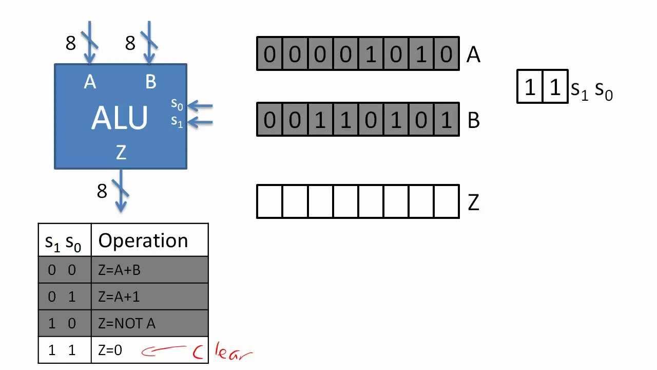 arithmetic logic unit youtube