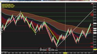 Trading The Symmetrical ABCD Pattern; SchoolOfTrade.com