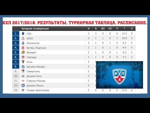 регулярный чемпионат КХЛ 2017/2018. Результаты 23-25.08, турнирная таблица, расписание.