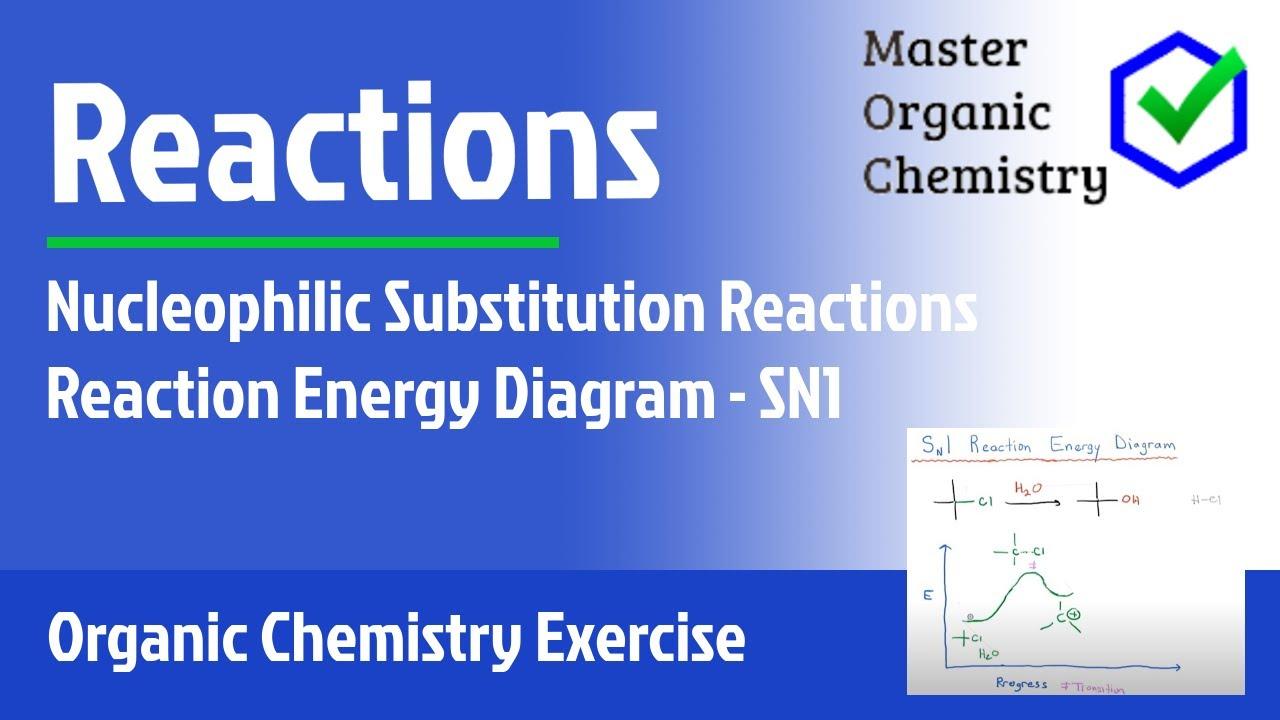Reaction Energy Diagram - Sn1